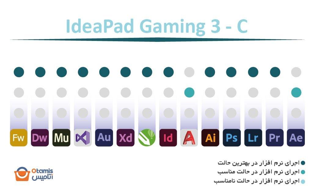 IdeaPad Gaming 3 - C